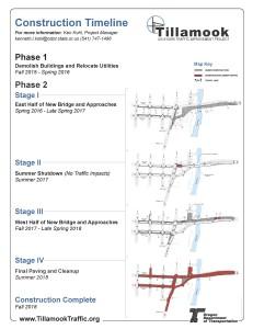 Tillamook Construction Timeline 20141217