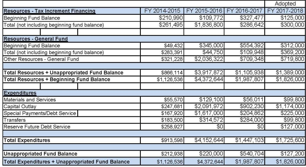 Budget Table 2016-2017